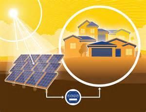 2020年美国社区太阳能装机有望达1.5吉瓦
