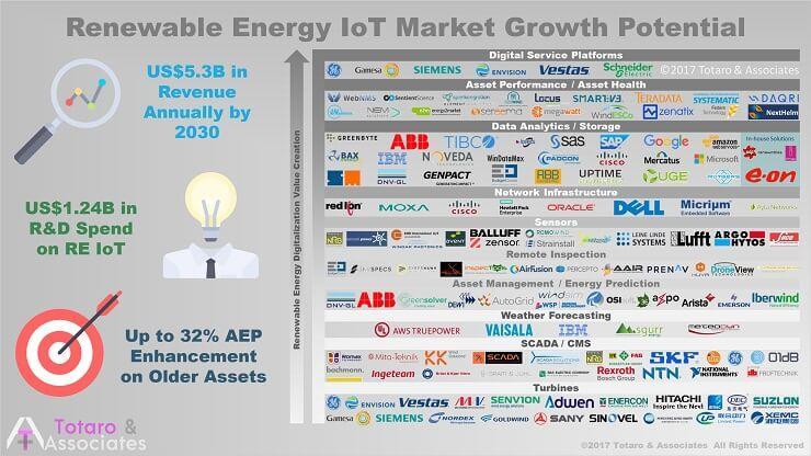到2030年可再生能源数字化服务市场达6145亿