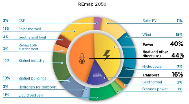 到2050年能源转型将每年创造10万亿美元效益