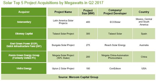 1-6月全球太阳能企业融资规模达到46亿美元