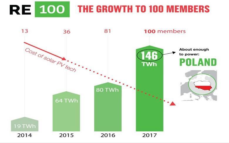 RE100倡议提前3年实现100家企业加入