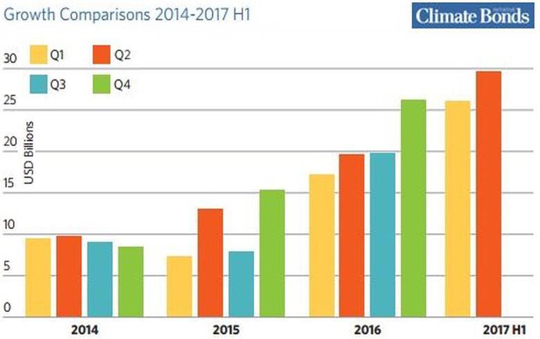 2017年上半年全球绿色债券发行量558亿美元