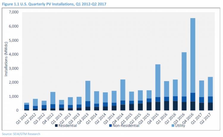 二季度美国新增2.4吉瓦太阳能容量