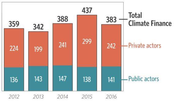近两年全球应对气候变化年均投资达4100亿美元