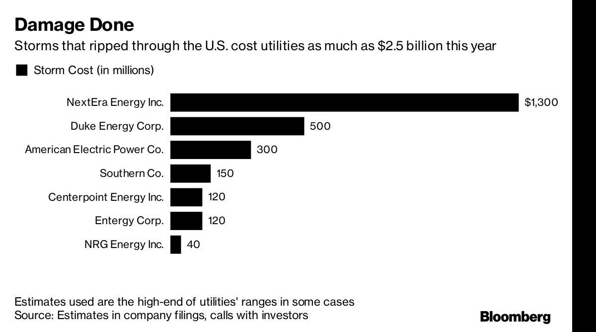 今年两次飓风致美国电力公司损失达25亿美元