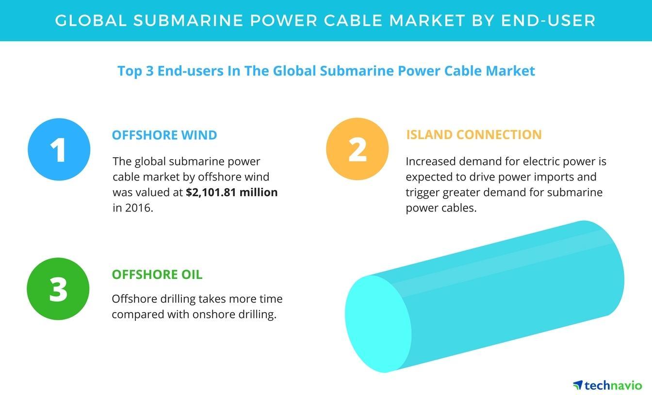 海底电力电缆三大市场:海上风电、跨海连接、海洋石油