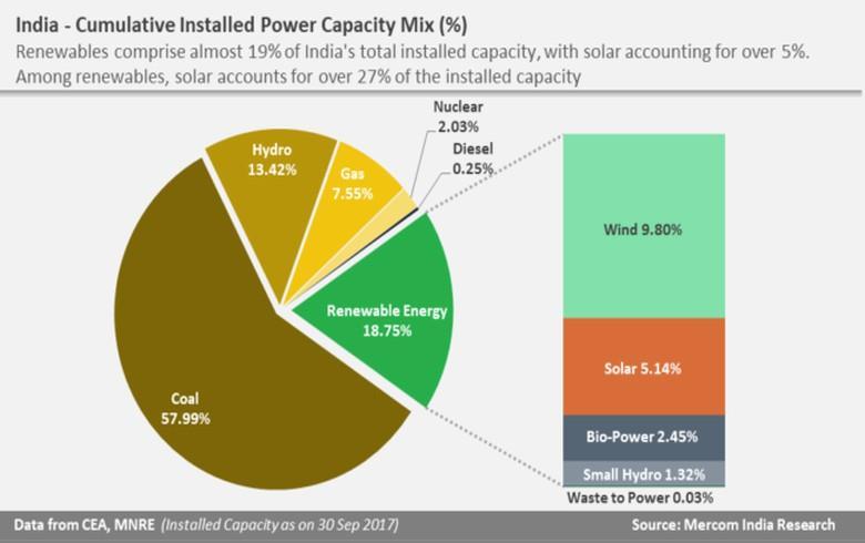 可再生能源占印度电力装机容量的19%