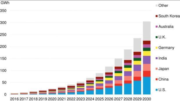 到2030年全球储能规模达125GW 美国占1/4
