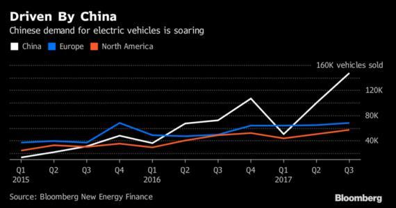 第三季度全球电动汽车销量同比激增63%