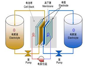 德国能源通博tongbovip88官网备用EWE建造全球最大液流电池项目