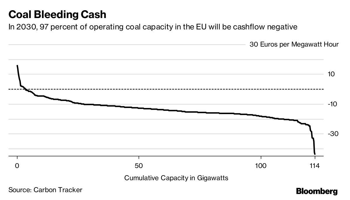 到2030年超九成欧洲煤电厂将出现负现金流