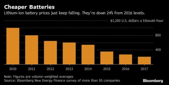 2025年锂离子电池成本有望降至$100/kWh