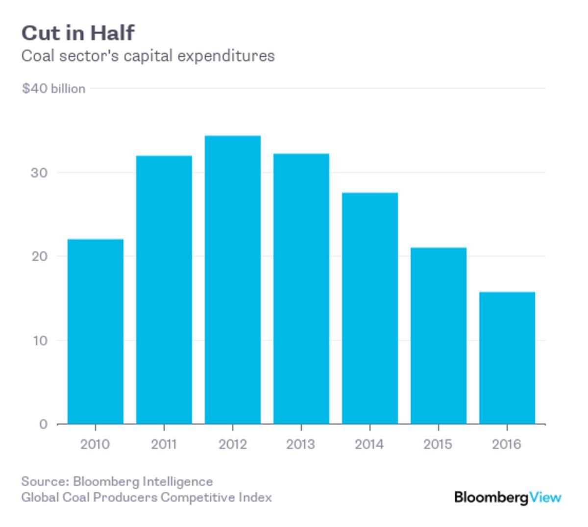 投资商加大脱碳步伐 全球煤炭市场两极分化