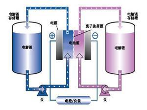 江苏国泰拟3亿元在波兰建年产4万吨锂离子电池电解液项目