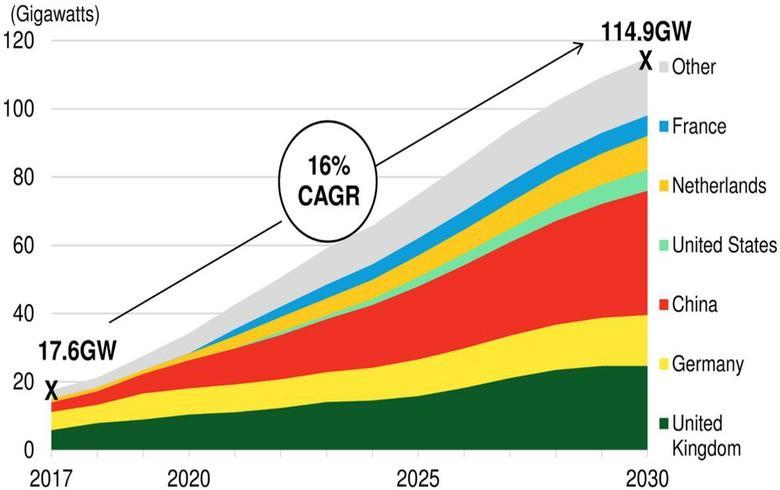 到2030年全球海上风电容量将增至115吉瓦