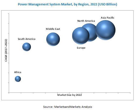 2017年全球电力管理系统市场收益约为37.7亿美元