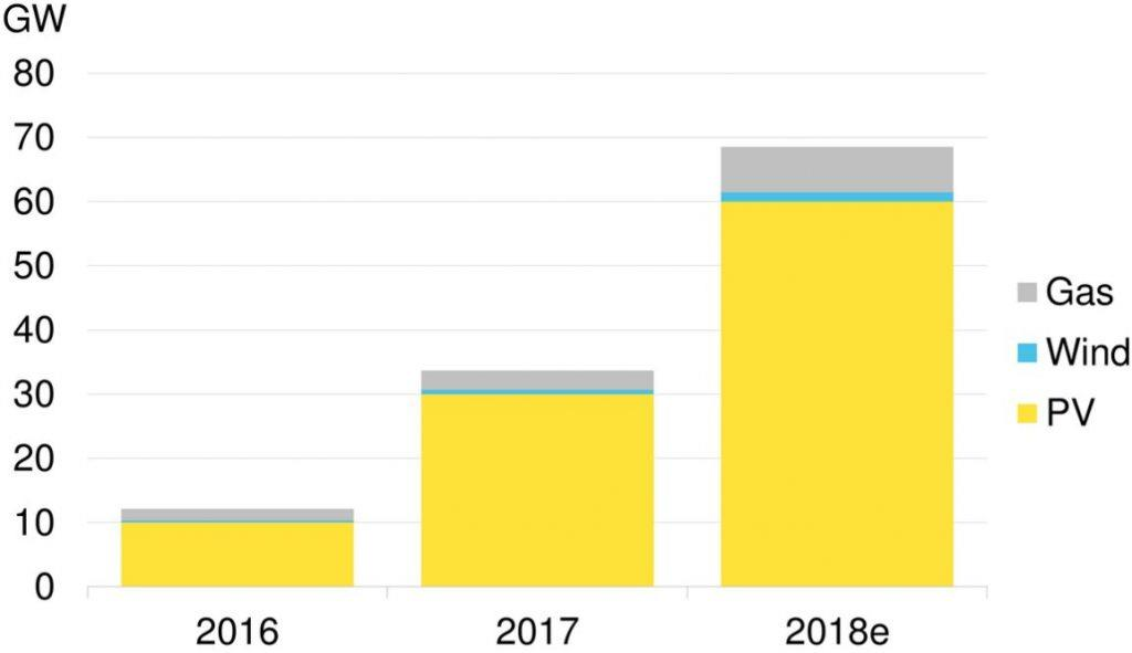 2018年中国新增屋顶太阳能装机容量预计达24GW