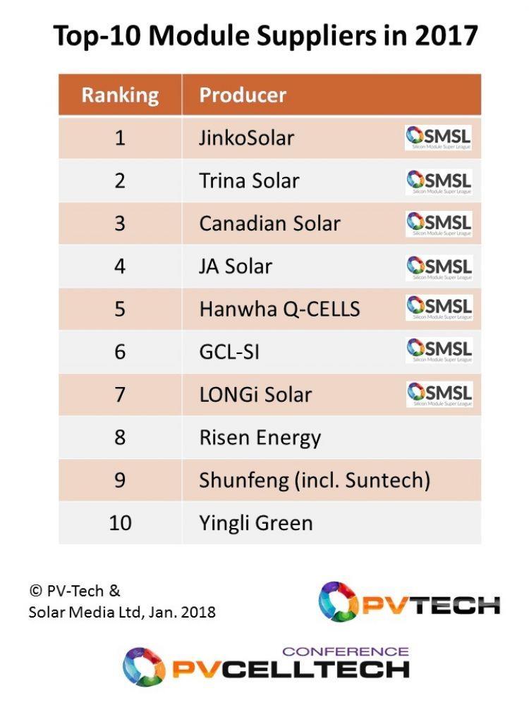 2017全球十大太阳能组件供应商出炉 中企占九席