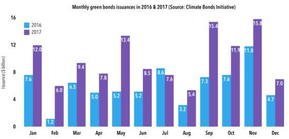 2018年全球绿色债券发行量有望达2000亿美元