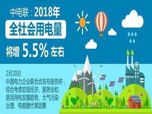 中电联预计2018年全社会用电量将增长约5.5%