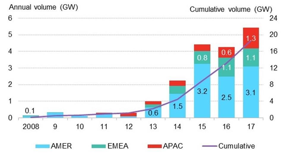 2017年全球企业采购清洁电力5.4吉瓦 创历史新高