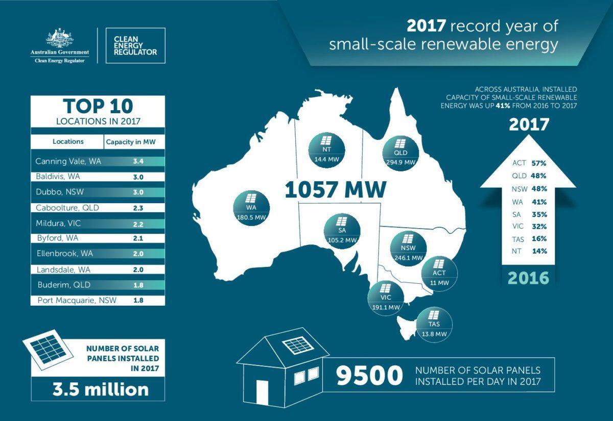 2017年澳洲小型屋顶太阳能装机达到1.07GW