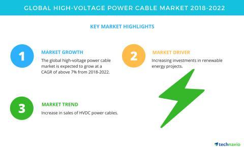 2018-2022全球高压电缆市场年复合增率超7%