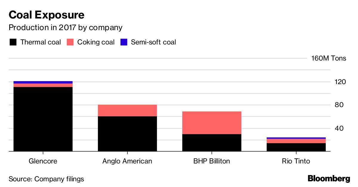 一周出售40亿美元煤炭资产 力拓退出全球煤炭市场