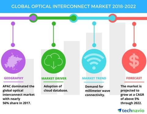 2018-2022年全球光互连市场年复合增率超5%