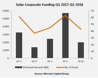 Q1全球太阳能行业并购融资20亿美元 环比降65%