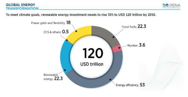 到2050年能源转型刺激全球GDP增加52万亿美元