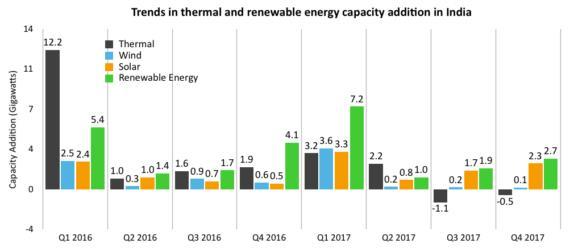 2017年印度可再生能源增量首次超越煤电
