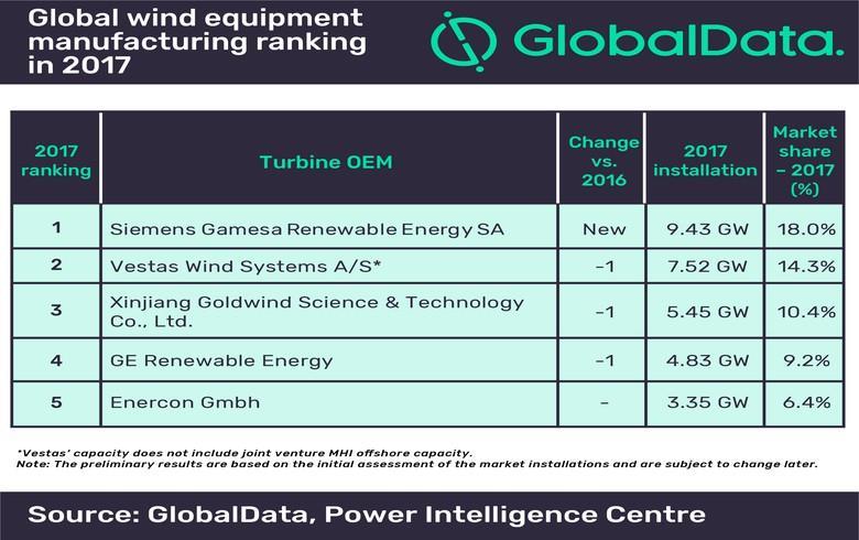 2017年全球五大风机制造商发布 西门子歌美飒居首