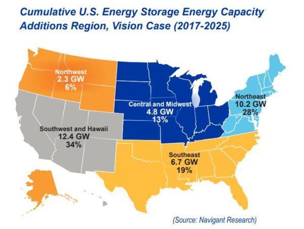 到2025年美国将部署35吉瓦储能容量