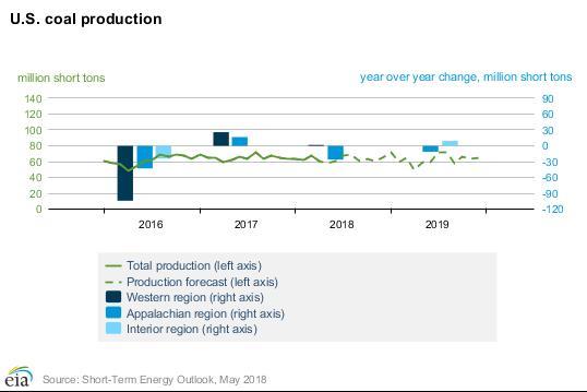EIA:2018年美国煤炭产能有望达6.8亿吨