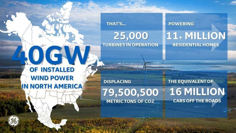 通用电气北美风机安装量累计突破40吉瓦
