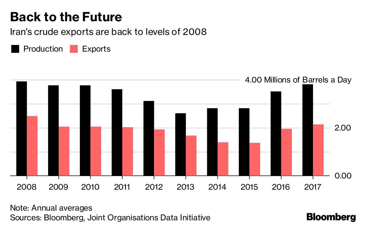 美国恢复对伊朗制裁 2000亿美元能源投资或泡汤