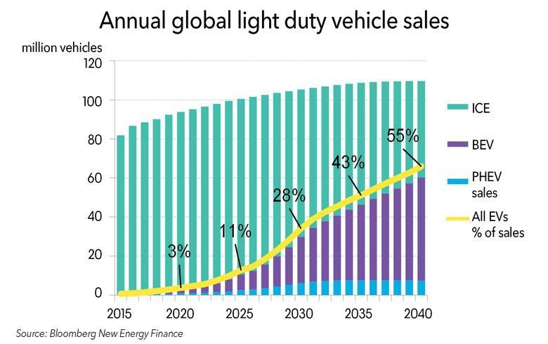 BNEF:2040年电动汽车将需要2000太瓦时电力