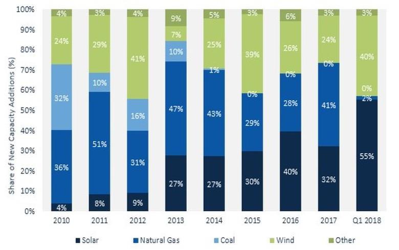 一季度美国新增太阳能光伏2.5吉瓦 同比增13%