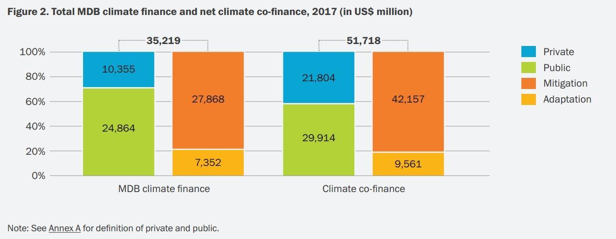 2017全球六大多边发展银行气候融资达352亿美元