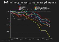 中美贸易战致全球顶级矿业股两周内蒸发570亿美元