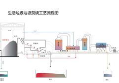 到2020年扬州市将拥有4座生活垃圾焚烧发电厂