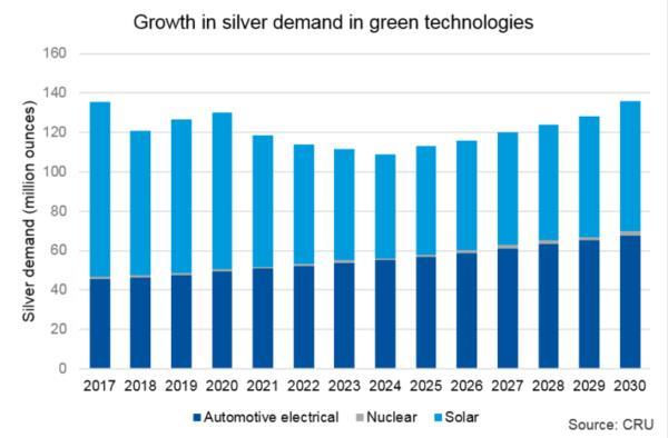 CRU:到2028年太阳能电池所需的白银将减半