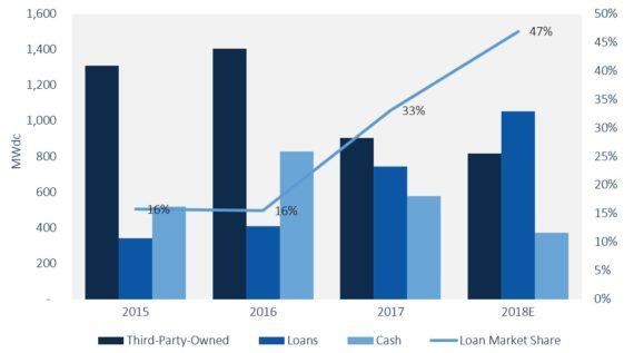 2018年贷款将超越租赁成为住宅太阳能主要融资选择