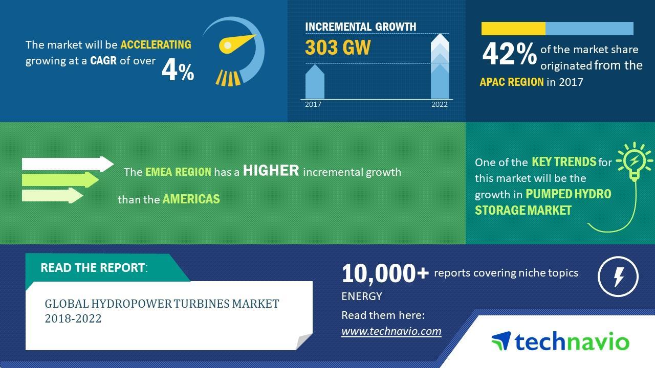 到2022年全球水电涡轮机规模有望新增1600吉瓦