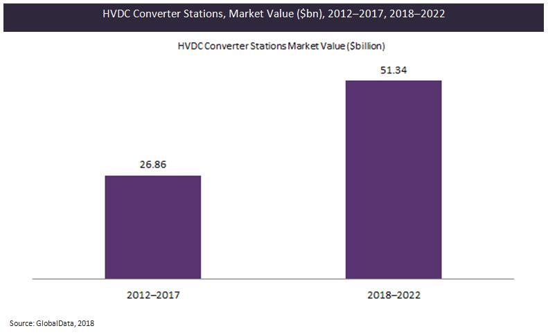 2018-2022年全球高压直流换流站市值达513.4亿美元