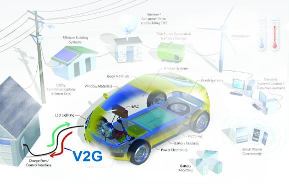 2018-2022年全球车辆到电网充电器市场年增50.05%