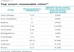 德勤公布全球十大智慧可再生城市 亚洲占四席