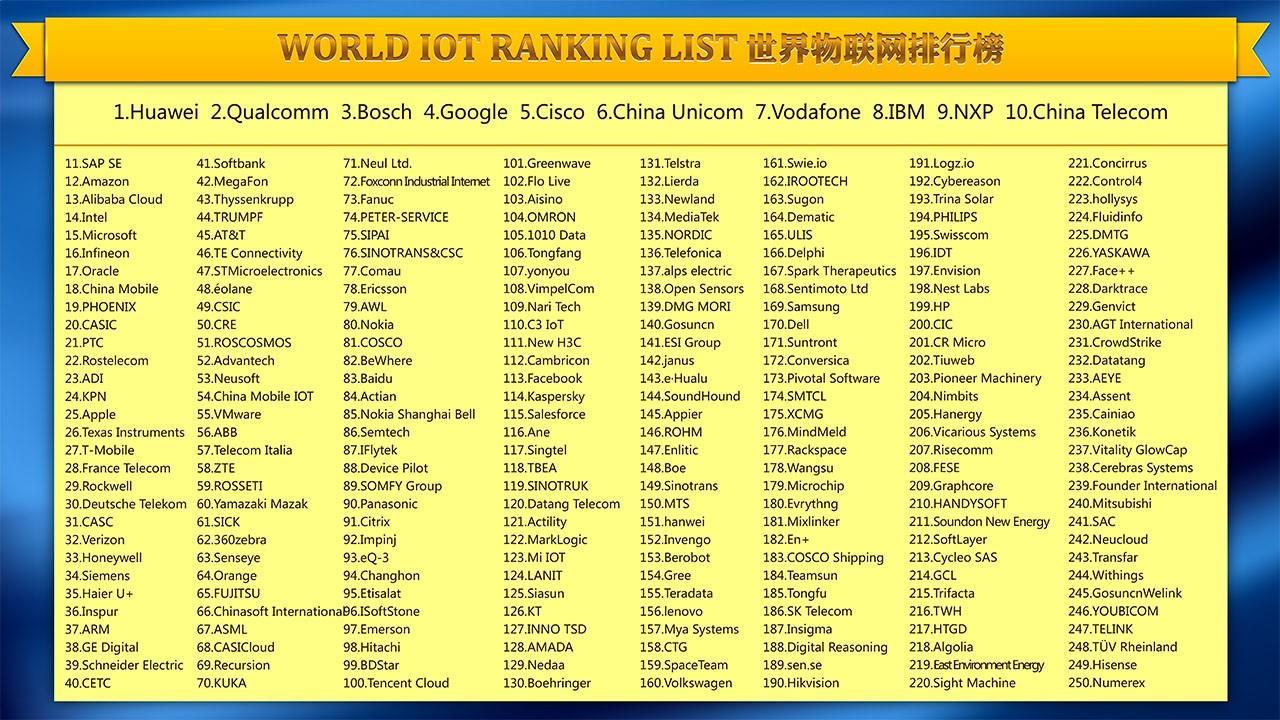 2018世界物联网排行榜500强名单公布 华为问鼎