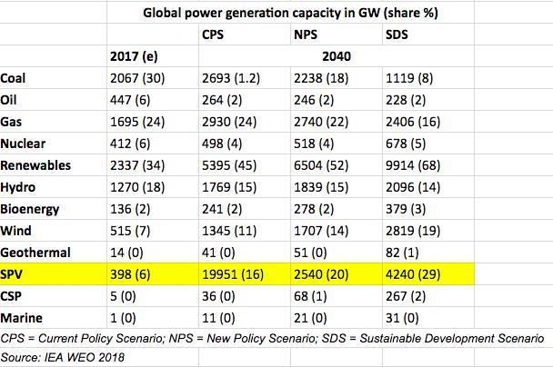 2040年太阳能将成为第二大发电源 仅次于天然气